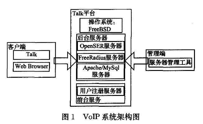 V0IP系统架构图
