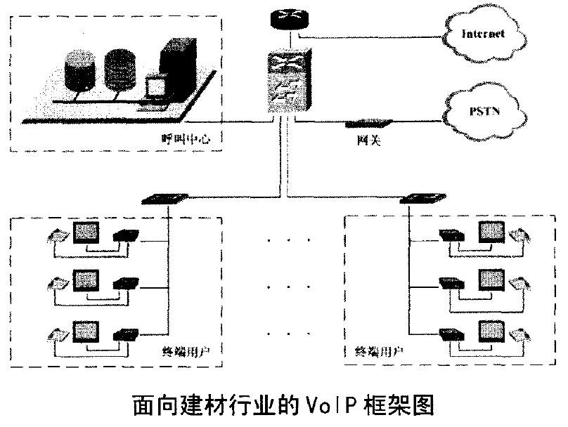 建材行业VOIP框架图