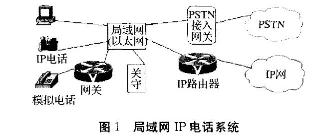 局域网IP电话系统