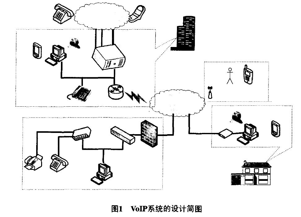 VoIP系统的设计简图