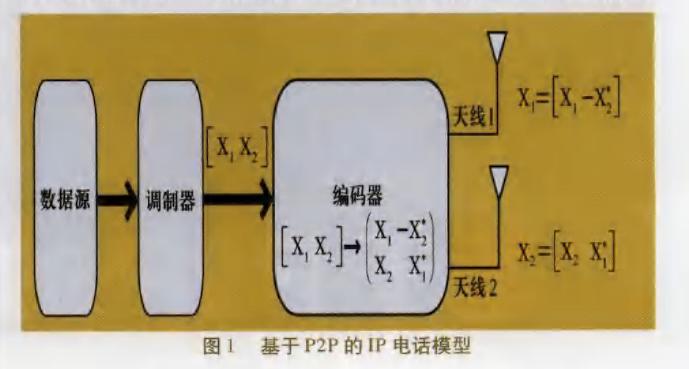 基于P2P的IP电话模型