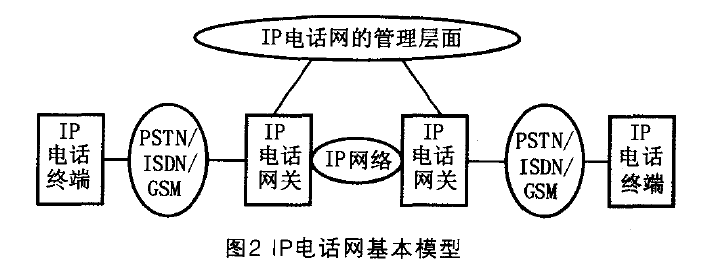 IP电话网基本模型