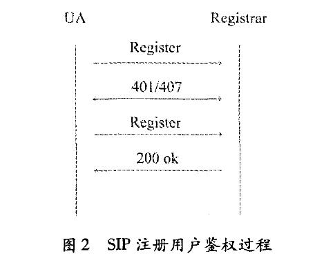 SIP注册用户鉴权过程