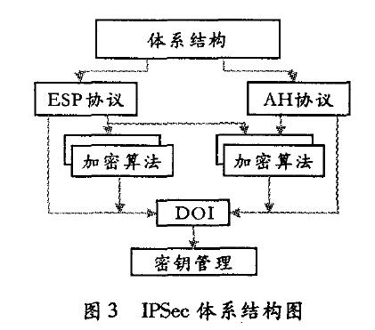 IPSee体系结构图