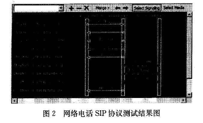 网络电话SIP协议测试结果图