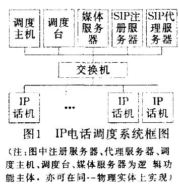 IP电话调度系统框图