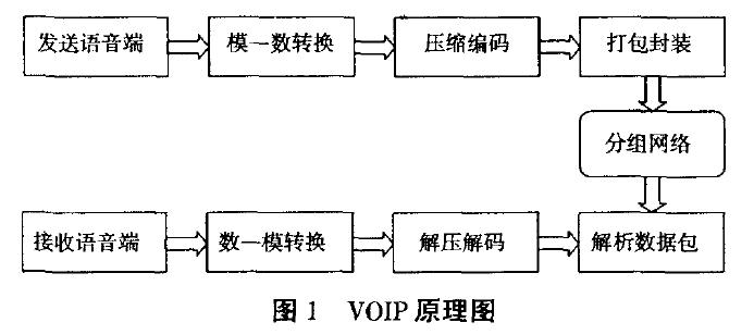 VOIP原理图