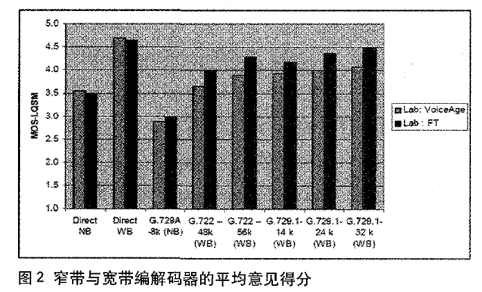 窄带与宽带编解码的平均意见得分