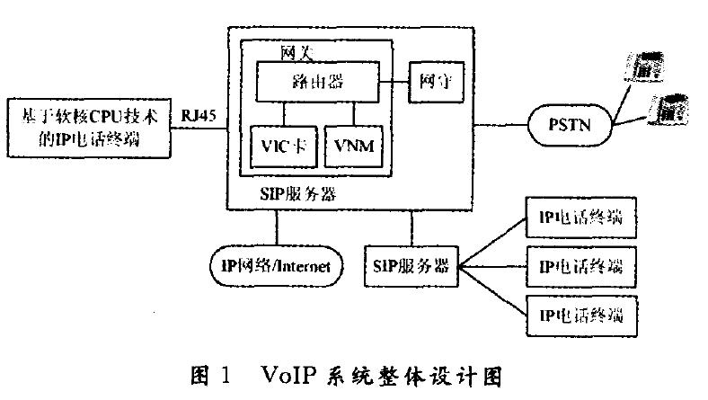 VOIP系统整体设计图