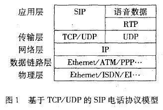 基于TcP/UDP的SIP电话协议模型