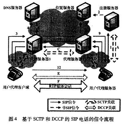 基于SCTP和DCCP的SIP电话的信令流程