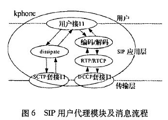 SIP用户代理模块及消息流程