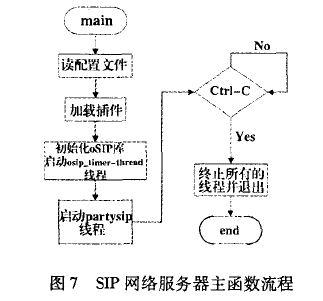 SIP网络服务器主函数流程