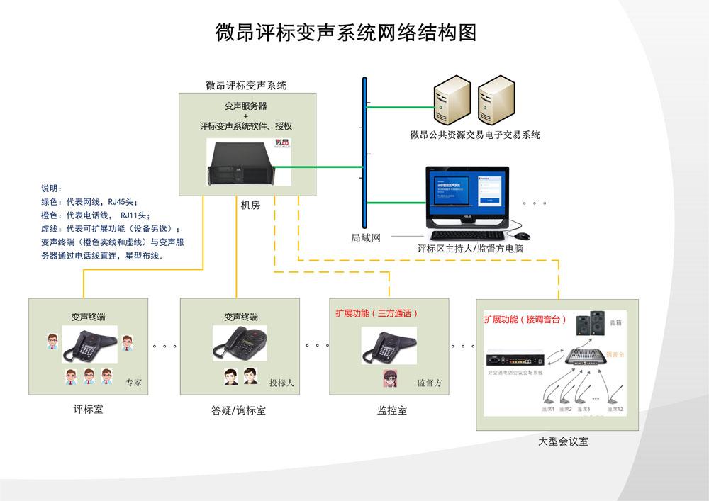 评标变声系统场景图